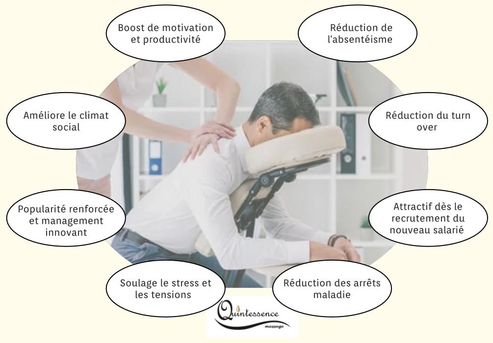 les avantages du massage en entreprise